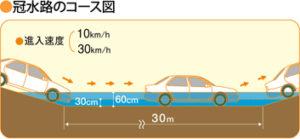 冠水路走行の問題点を検証するテスト